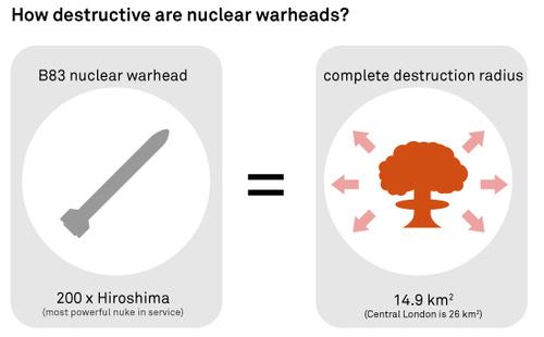 500x_nuclear2